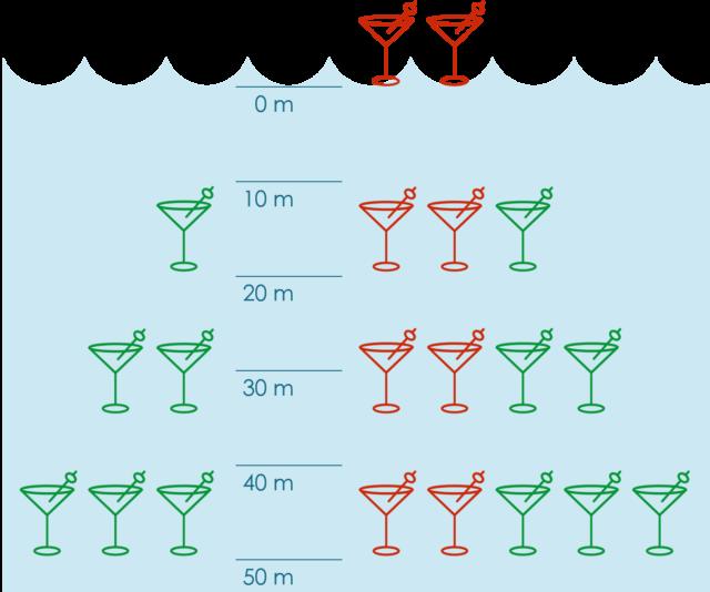 La regla del Martini.