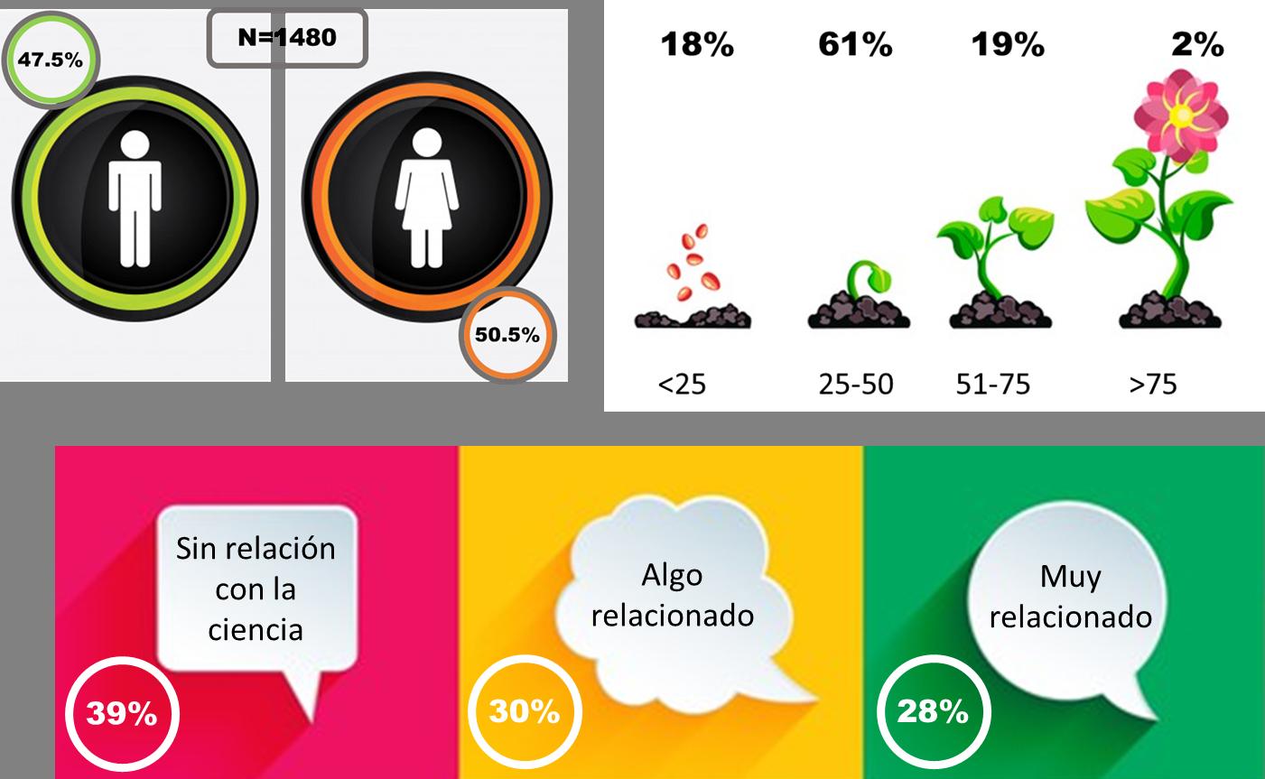 Participantes en la encuesta. 47% varones, 50.% mujeres, 18% menores de 25, 61% entre 25 y 50 años, 19% entre 51 y 75, resto mayores de 75 años. 39% sin relación con la ciencia, 30% algo relacionado con la ciencia, 28% muy relacionado con la ciencia.