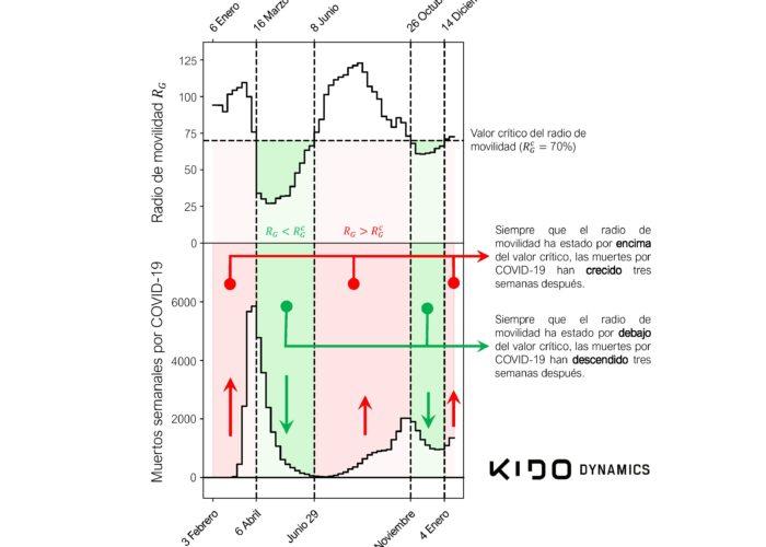 El radio de movilidad como predictor del incremento de muertes por COVID-19 con tres semanas de anticipación