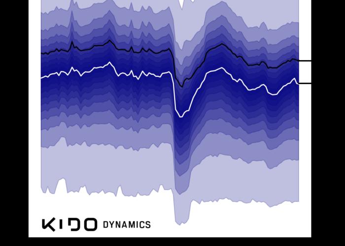 Confirmación del radio de movilidad como predictor de tendencia de los datos de COVID-19: El sesgo de la consolidación retrospectiva y la paradoja de Stockdale